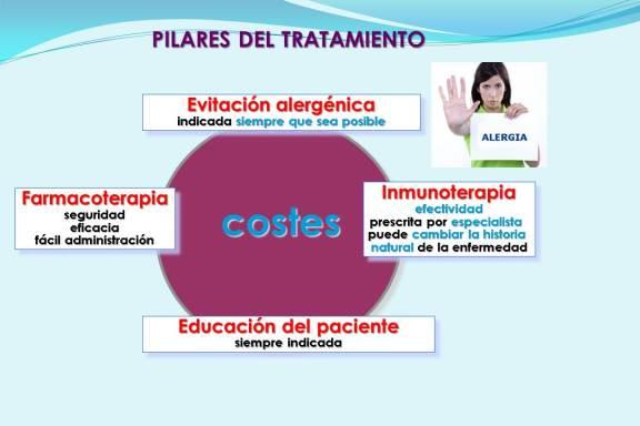 PILARES DEL TRATAMIENTO DEL ASMA Y LA RINITIS ALÉRGICA